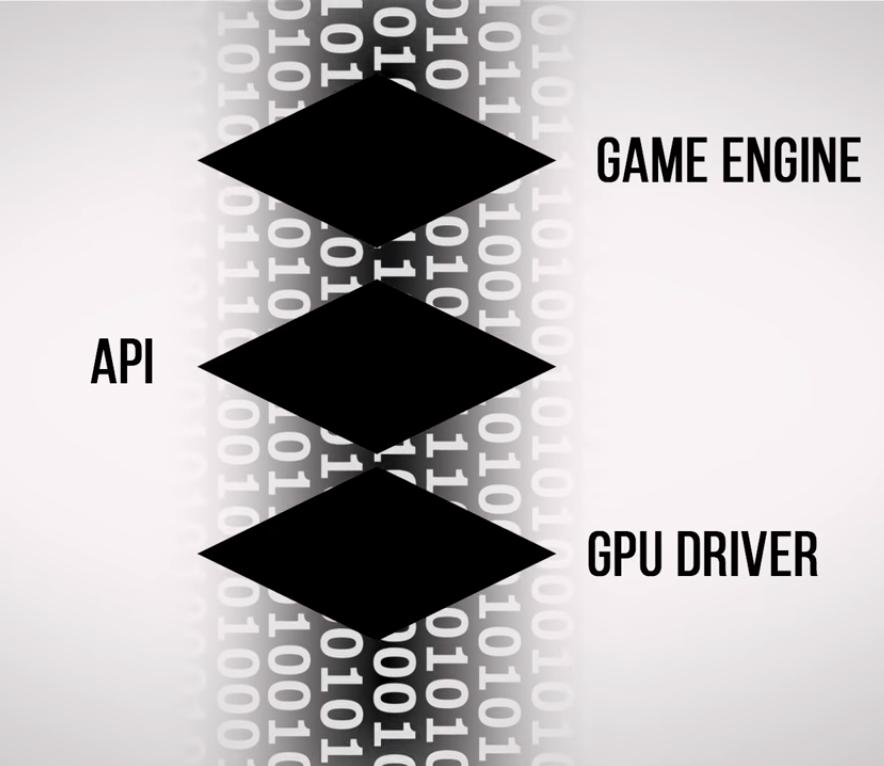 What is application programming interface (API)? - Computer